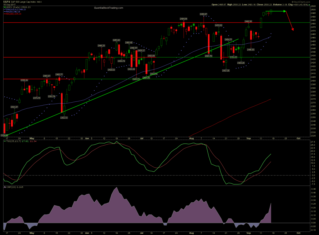 business spx 500 9 16 17 1100x813 - S&P 500 Flat Top Out Then Pullback