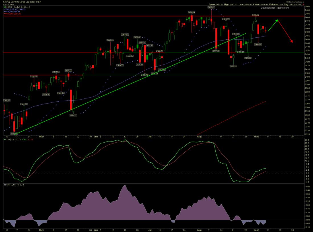 SP 500 stock market prediction.