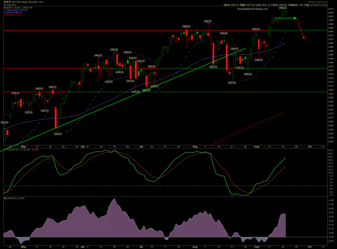 Stock market prediction for S&P 500