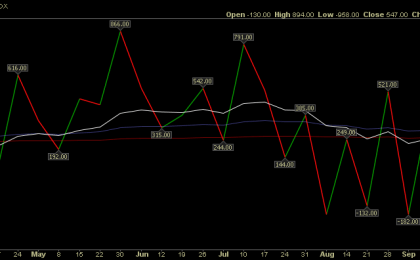 TICK institutional indicator shows rare box-top formation.