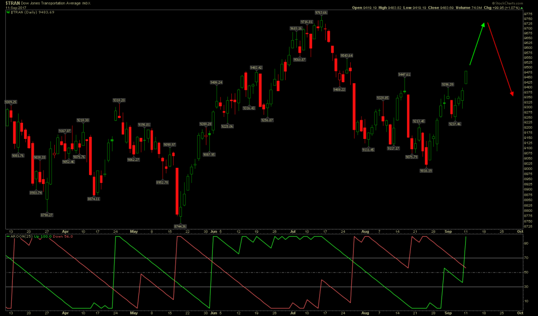 Dow Jones Transports Index prediction chart.
