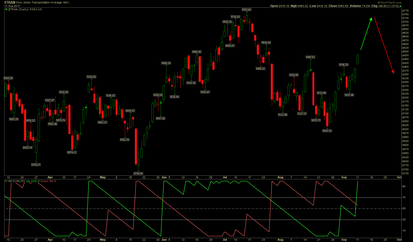business transports chart 2 - Dow Jones Transportation Chart Fires Buy Signal On AROON Spike Up