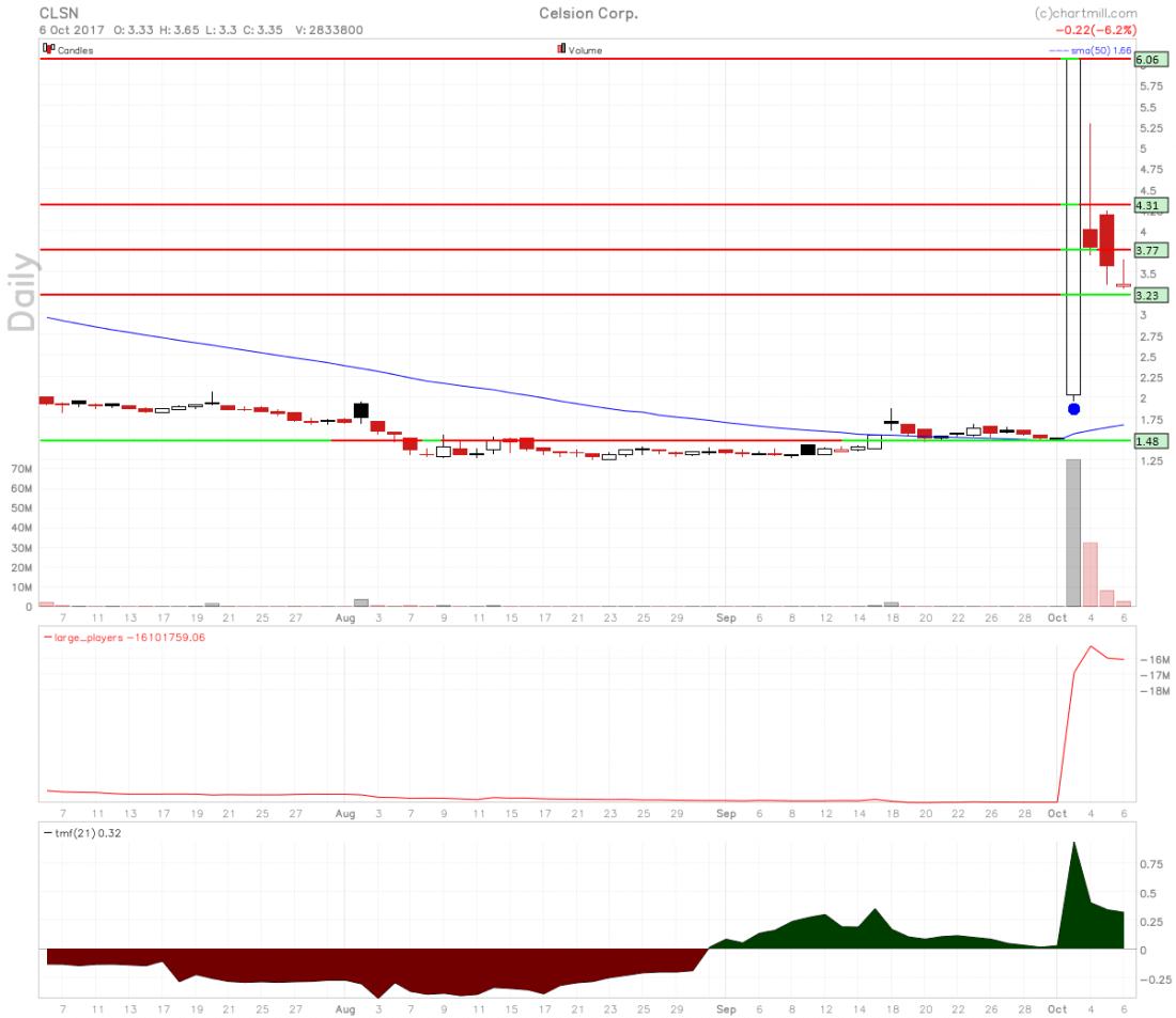 Celsion Corporation stock chart.