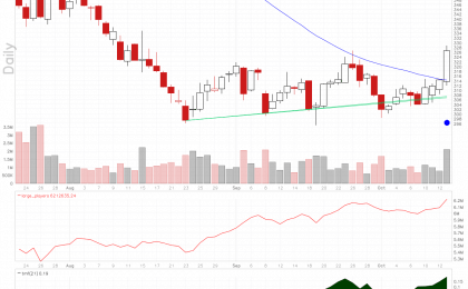 Chipotle Mexican Grill stock coming off a multiple bottom with rising large players volume.