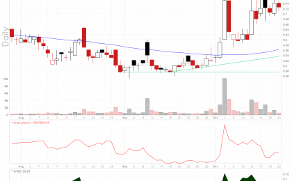 ContraVir Pharmaceuticals stock chart shows that an uptrend is beginning.