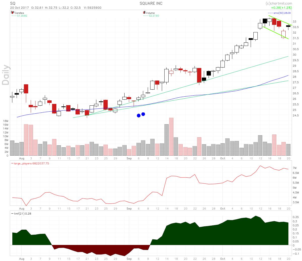 Square Inc Stock In Bullish Flag On Citigroup Price Hike