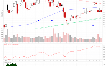 Apple Inc stock chart shows large players volume is in a strong uptrend.