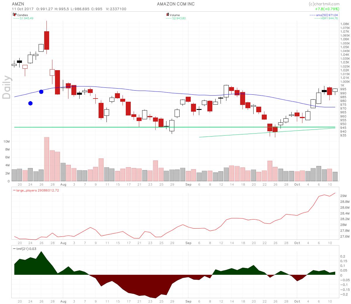 amazon stock price rating