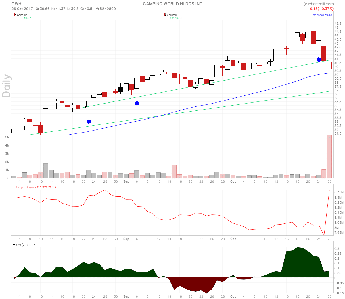 Camping World Holdings stock chart shows huge positive divergence on large players volume.