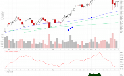 Celanese Corporation stock chart shows candle over candle reversal.