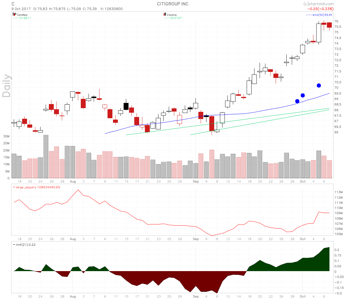 Citigroup stock