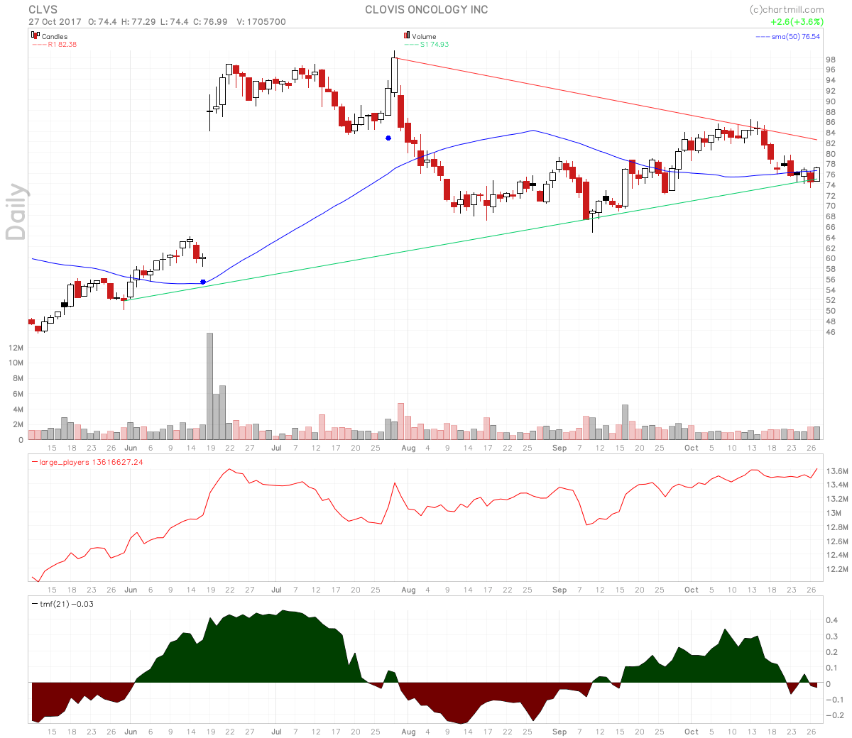 Clovis Oncology stock chart shows a Symmetrical Triangle pattern with rising large players volume.