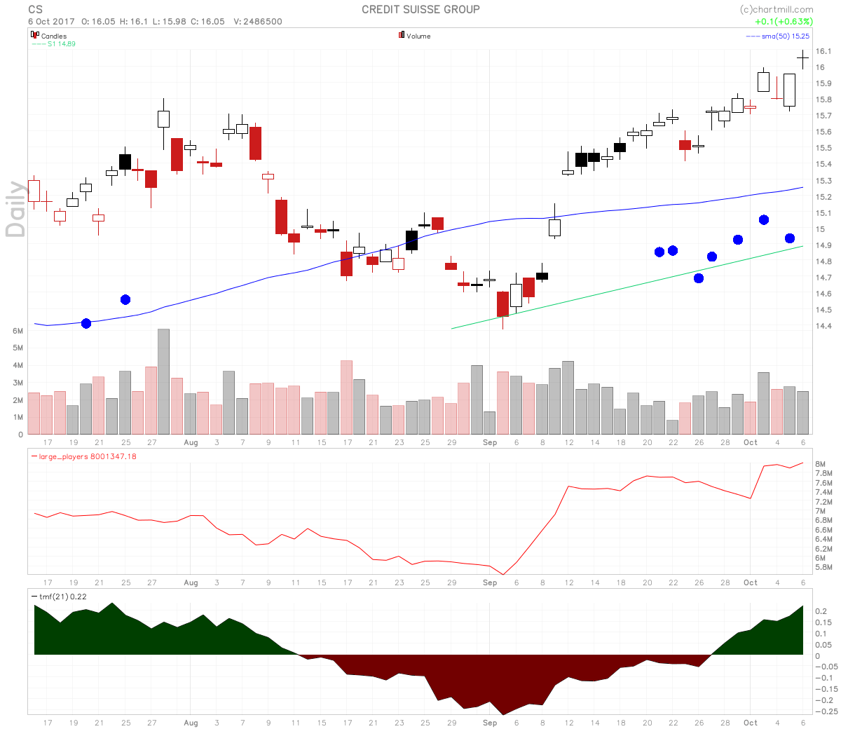 Credit Suisse stock chart has many pocket pivot signals.