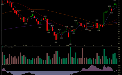 Del Air Lines stock is trading above all its moving averages.