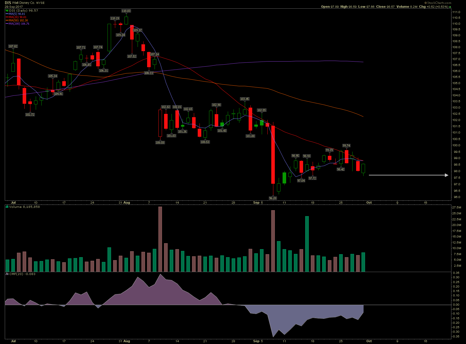 Stalking Disney Stock For a Long Entry and 31 Week Hold