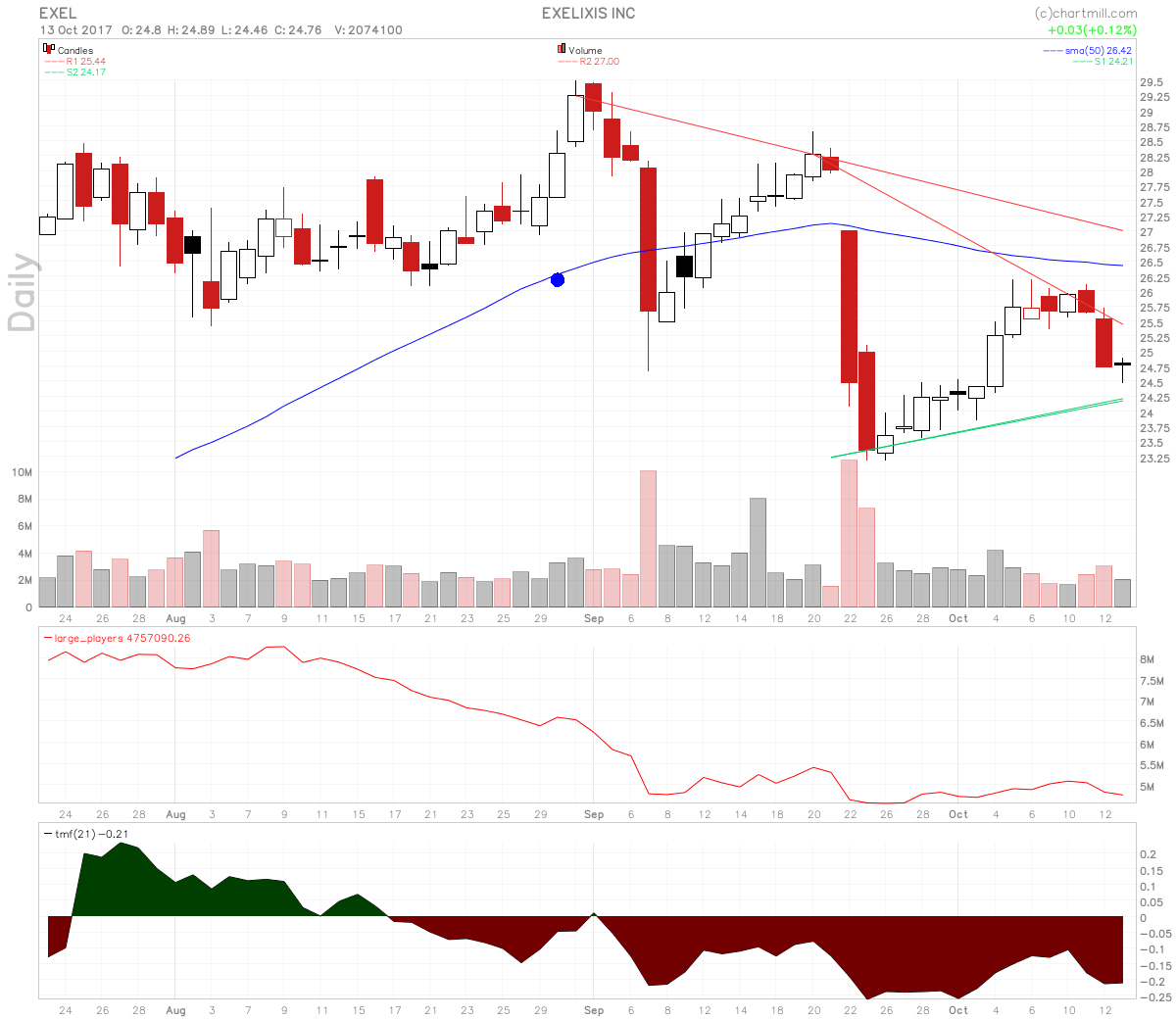 Exelixis Stock Oversold Continuation Pattern Setup