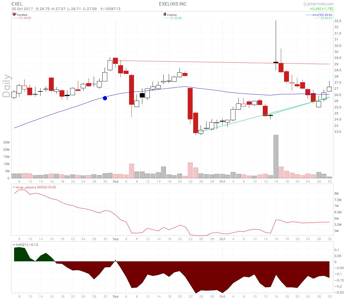 Exelixis stock looks like a good swing long setup.