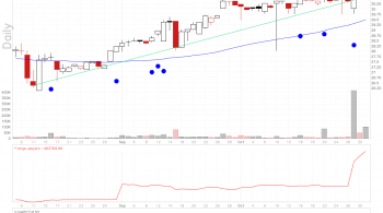 First Bancshares stock chart shows large players volume exploding higher.