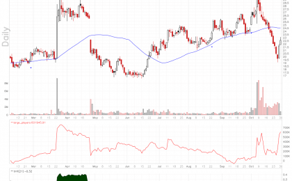 Flexion Therapeutics stock hits oversold level and bounces hard as bottom feeders step in.