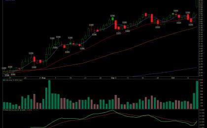 Gluu Mobile stock has an MACD buy signal.