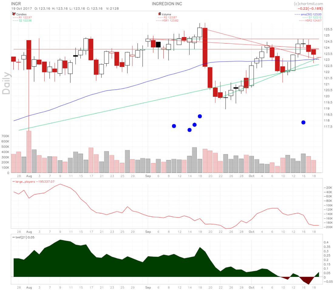 Ingredion stock price is rising inside a continuation pattern.