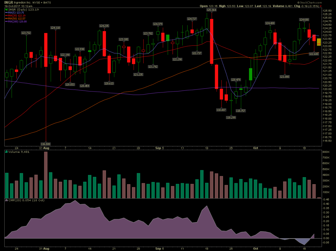 INGR stock chart.