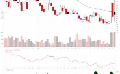 Intevac stock has rising large players volume.
