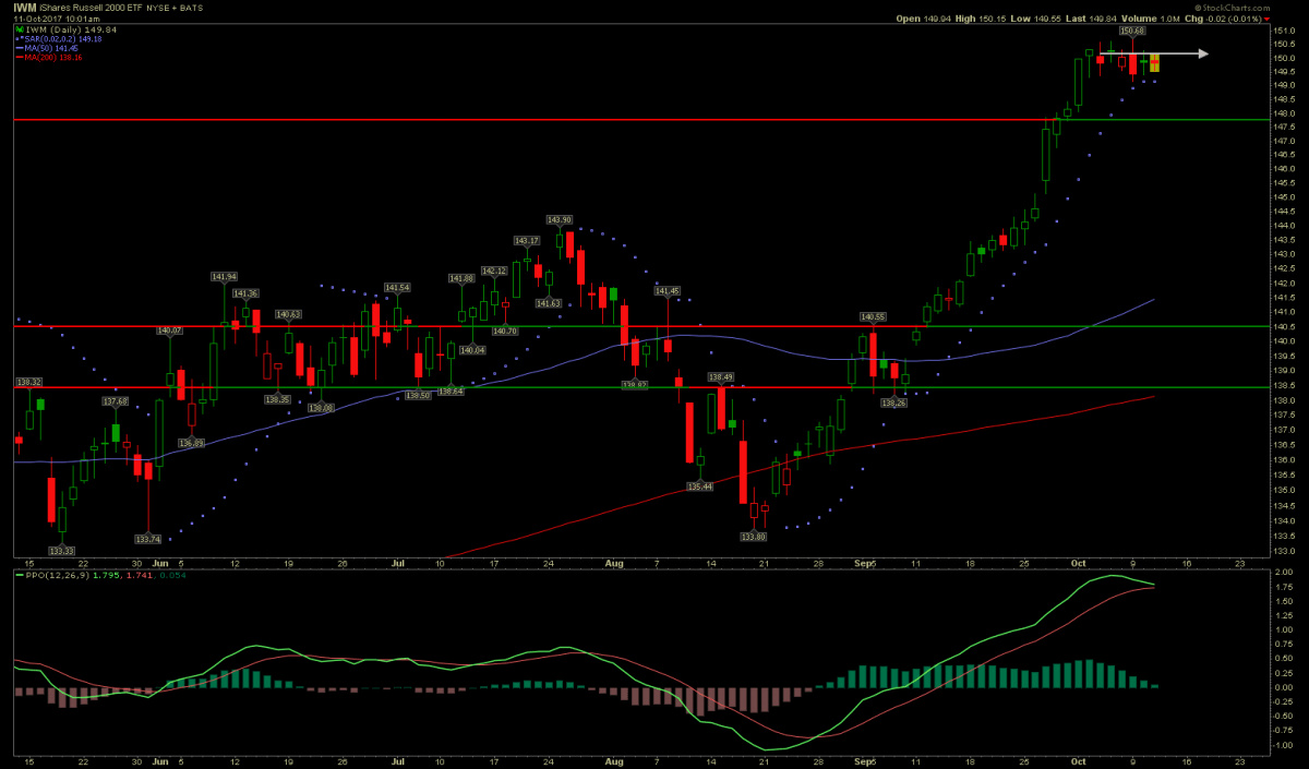 Russell 2000 sideways market prediction was very accurate this week.