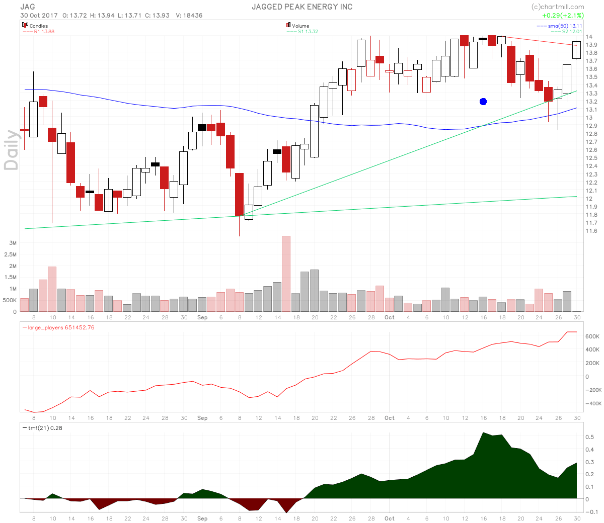 Jagged Peach Energy stock has a positive divergence on large players volume.