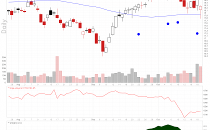 KeyCorp stock is in a Bullish Flag pattern.