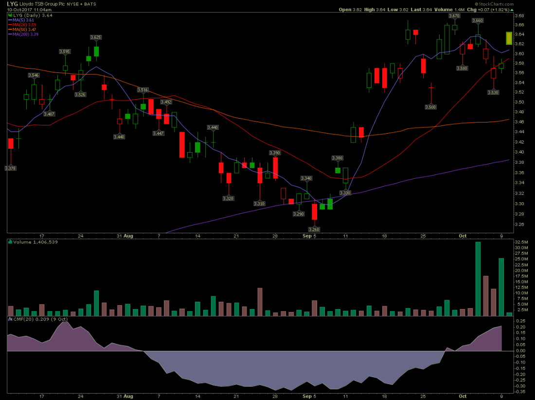 LYG stock chart shows all moving averages have been broken above which is bullish.