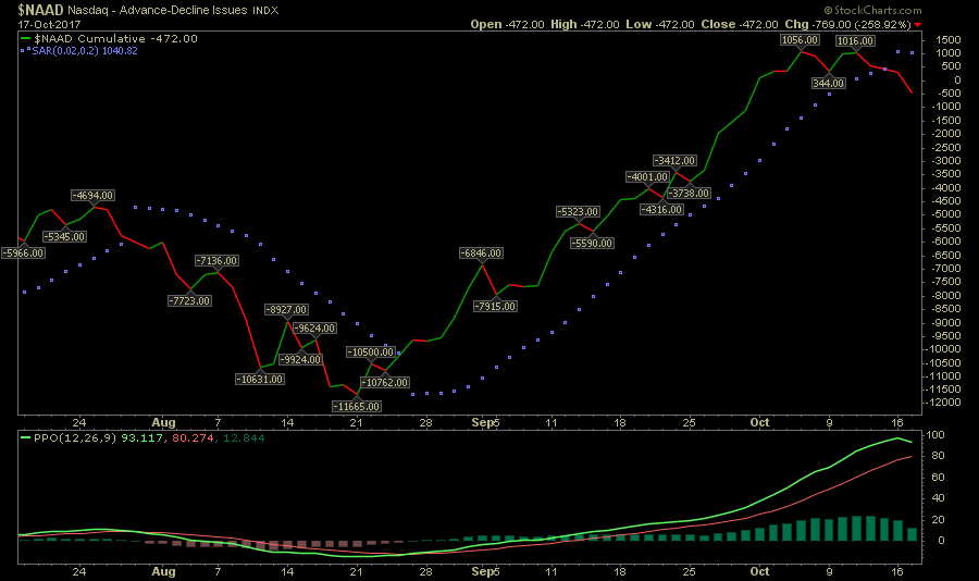 Nasdaq Advance Decline Issues Chart Gives Parabolic Sar Sell Signal