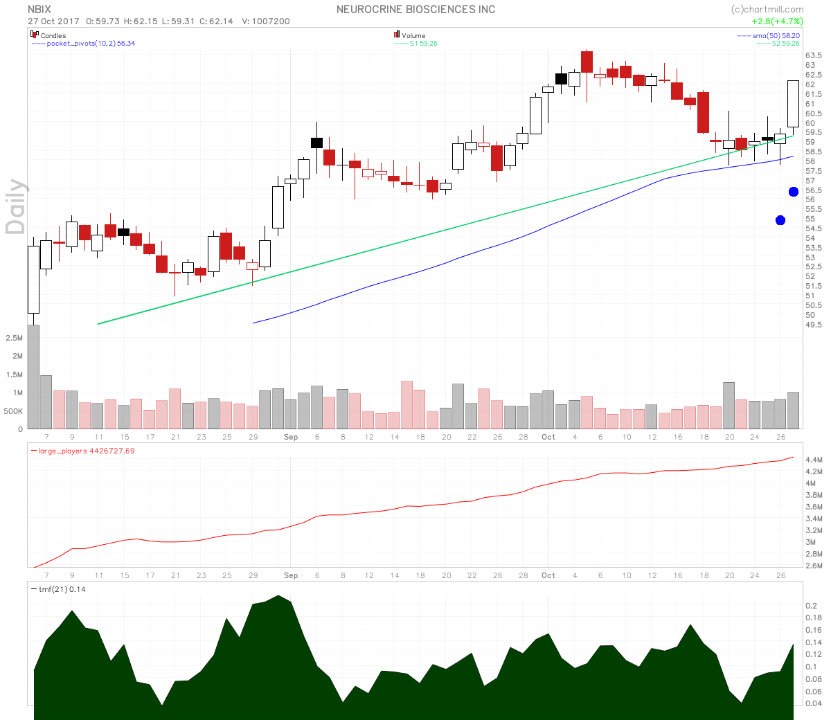 Neurocrine Biosciences stock shows a candle over candle reversal off of uptrend line support.