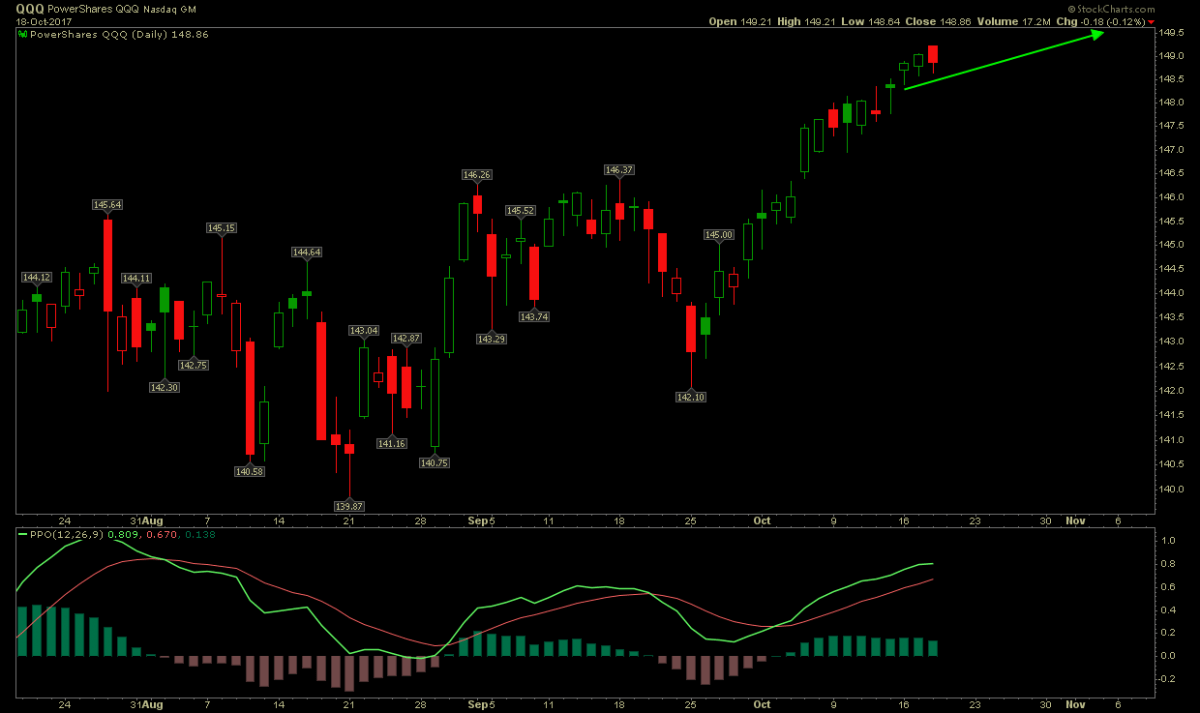 Nasdaq QQQ Following The Market Prediction Path Perfectly