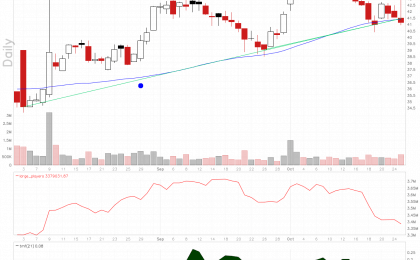 Ringcentral stock chart looks weak.