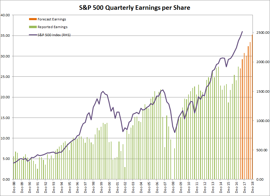 S&P 500 earnings are forecast to rise in 2018.