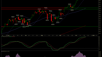 S&P 500 chart shows negative divergence with CMF.
