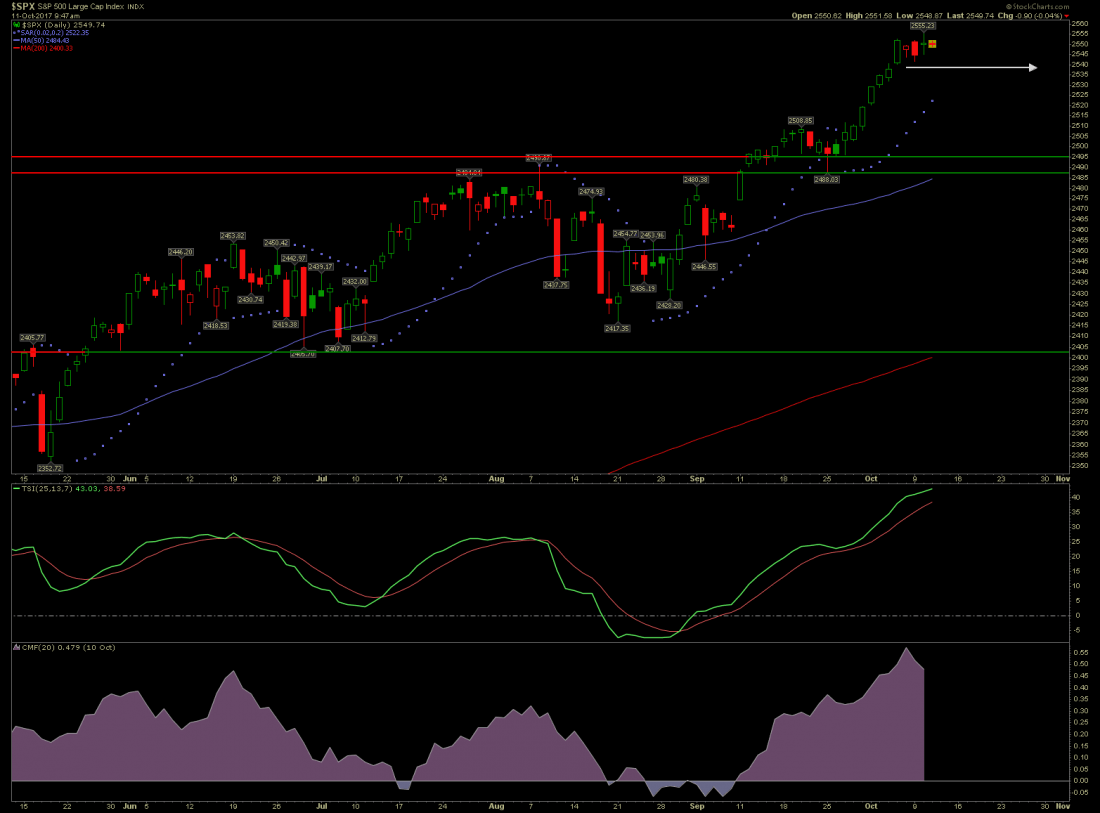 S&P 500 market prediction is sideways then up.