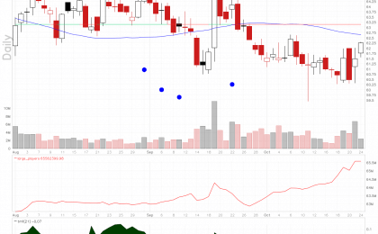 T-Mobile stock shows rapidly rising large players volume while the stock has pulled back.