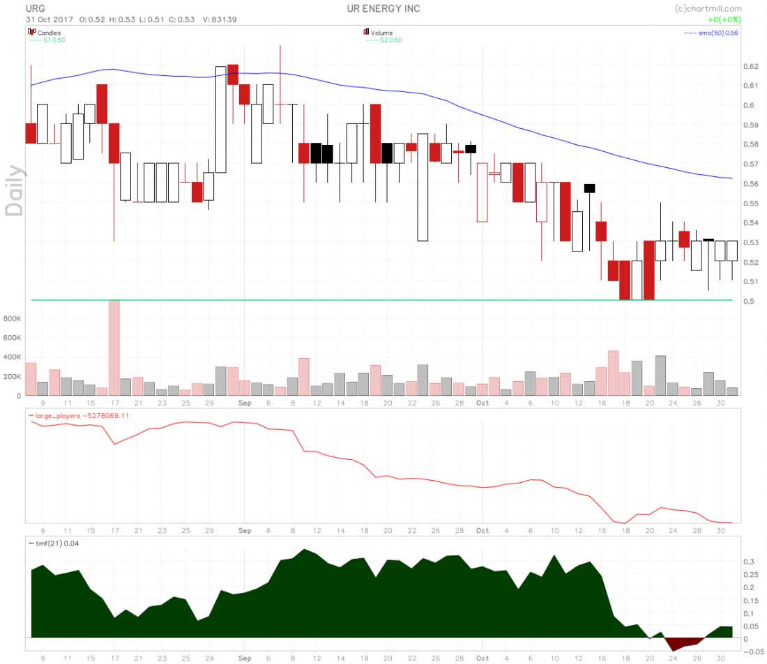 Ur-Energy stock is basing and is a bottom feeder play.