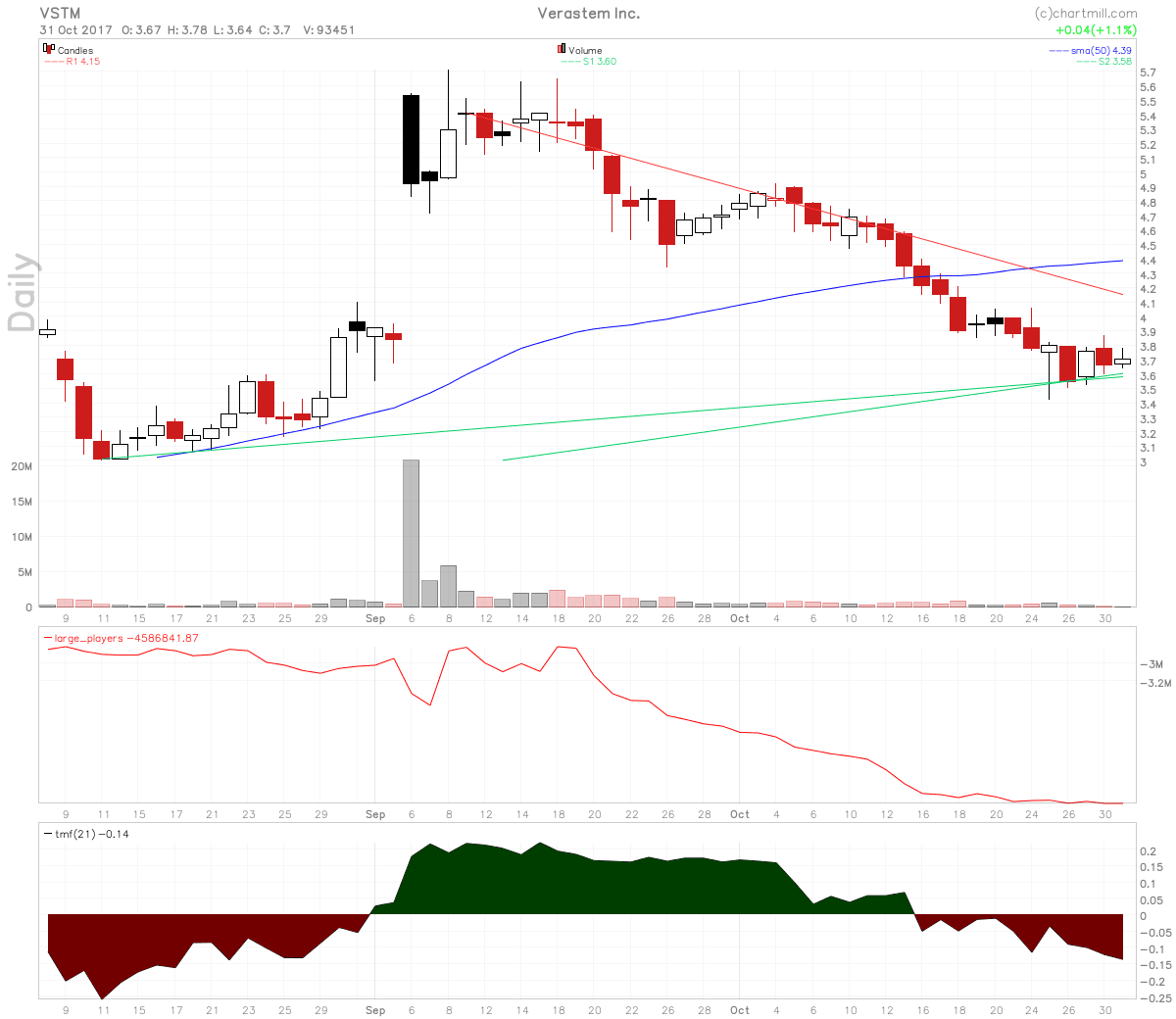 Waiting for a consolidation in Verastem Inc stock.