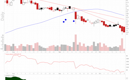 Wipro stock in downtrend.