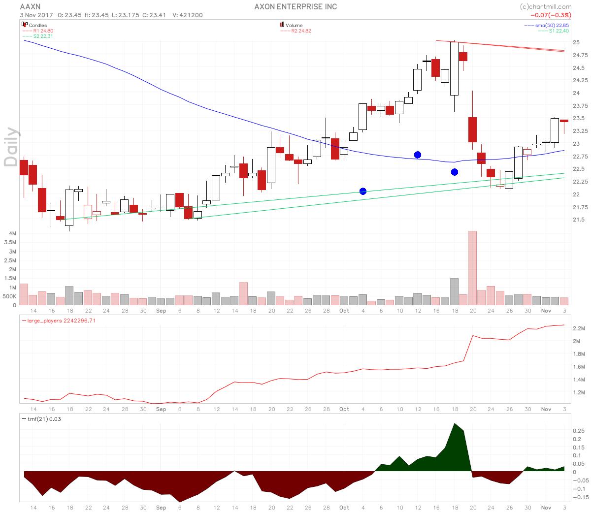 Axon Enterprise stock has rising large players volume.