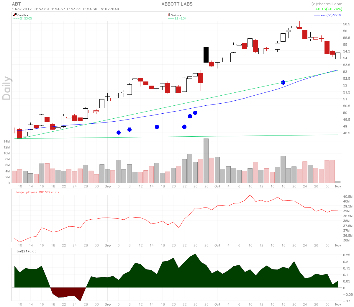 Abbott Laboratories stock shows a pullback to uptrend line support.