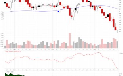 Adamis Pharmaceuticals stock chart looks like a falling knife.