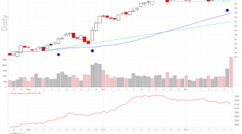 Applied Materials stock chart shows a consolidation pattern.