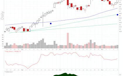 TD Ameritrade stock chart does candle over candle reversal off its 50 day moving average line.