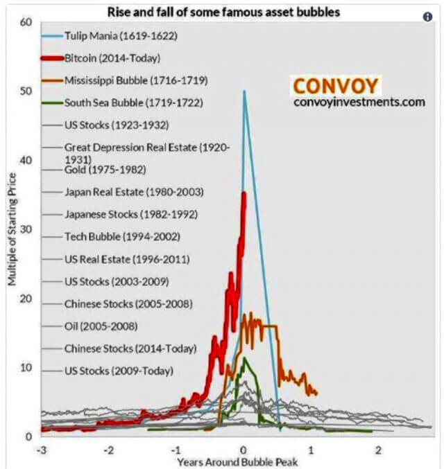 Bitcoin bubble compared with the largest bubbles in recorded history.
