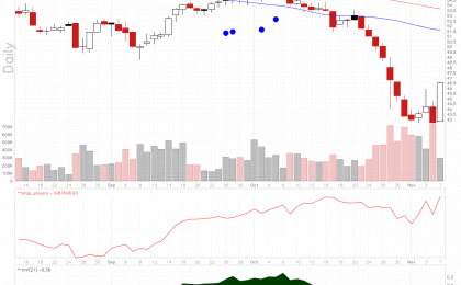 Cambrex Corporation stock is oversold with rising large players volume.