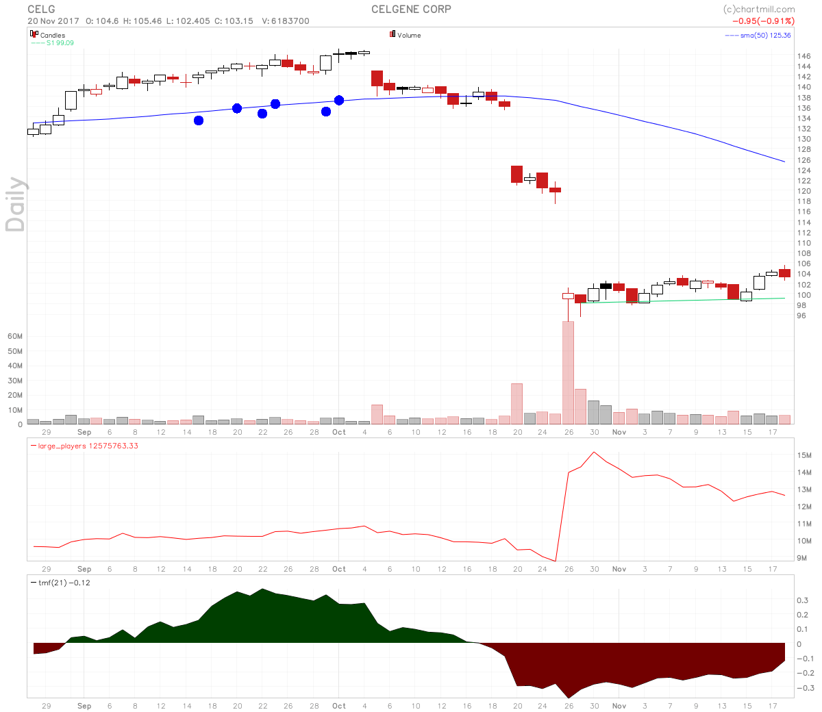 Celgene Stock Now Oversold After Miss and Stopped REVOLVE Trial